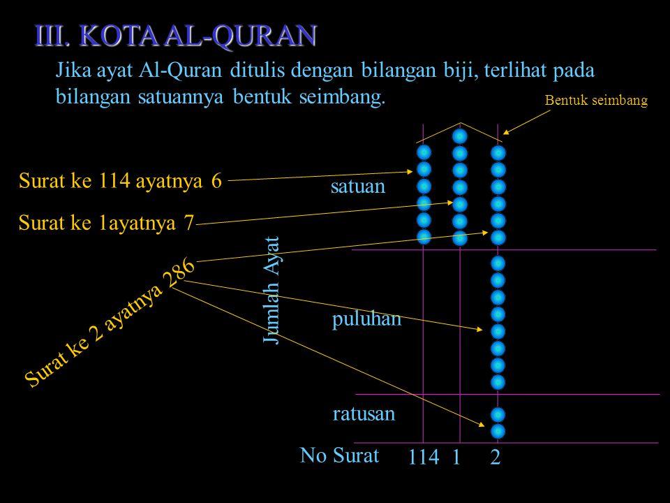 III. KOTA AL-QURAN Jika ayat Al-Quran ditulis dengan bilangan biji, terlihat pada. bilangan satuannya bentuk seimbang.