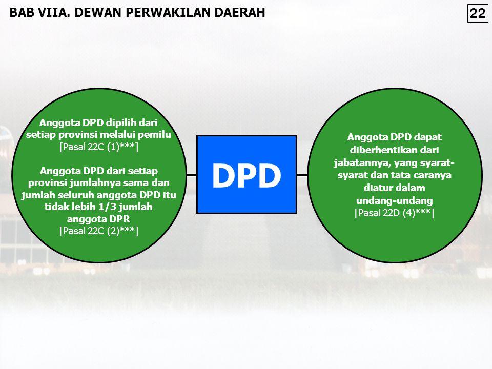 Anggota DPD dipilih dari