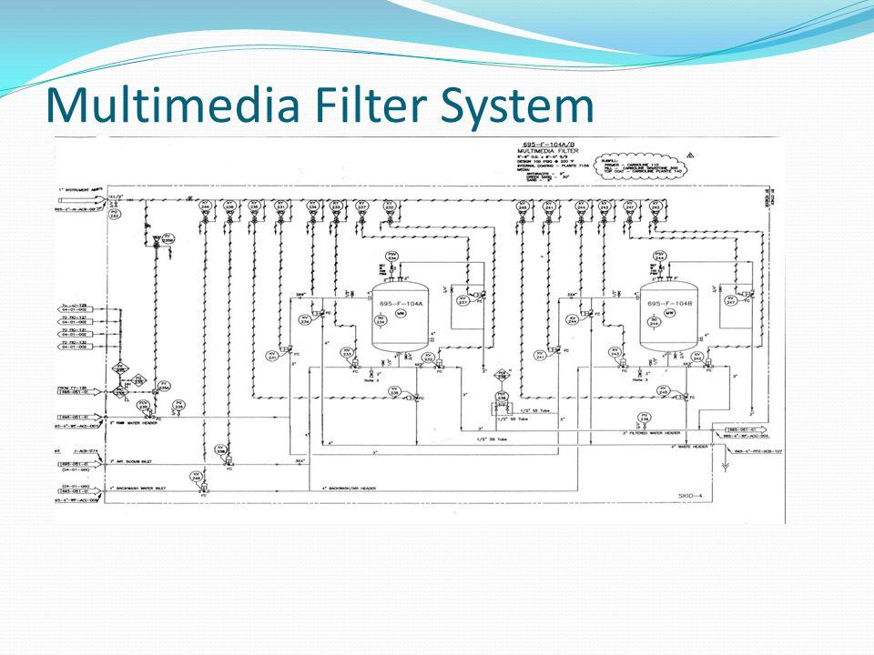 Multimedia Filter System
