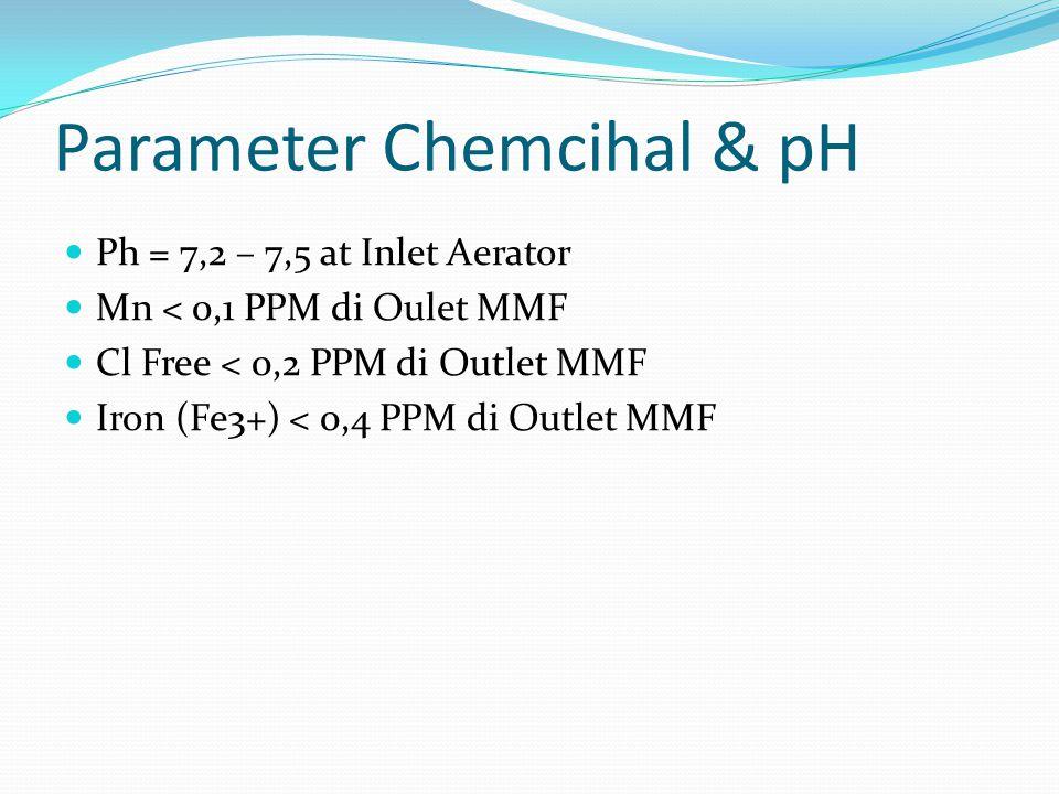 Parameter Chemcihal & pH