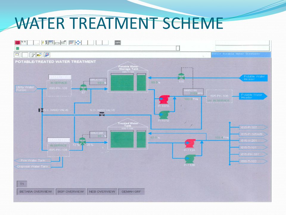 WATER TREATMENT SCHEME