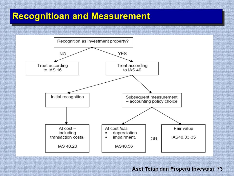 Recognitioan and Measurement