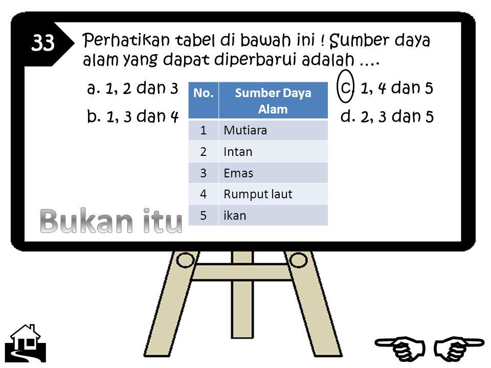 33 Perhatikan tabel di bawah ini ! Sumber daya alam yang dapat diperbarui adalah …. a. 1, 2 dan 3.