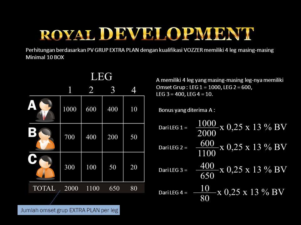 Perhitungan berdasarkan PV GRUP EXTRA PLAN dengan kualifikasi VOZZER memiliki 4 leg masing-masing