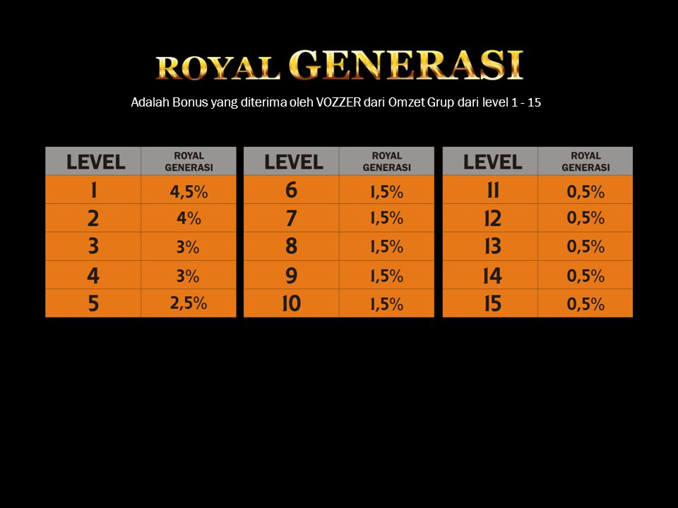 Adalah Bonus yang diterima oleh VOZZER dari Omzet Grup dari level 1 - 15