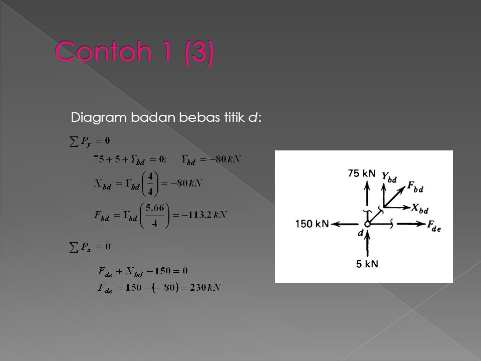 Contoh 1 (3) Diagram badan bebas titik d: