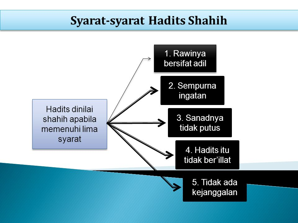 Syarat-syarat Hadits Shahih