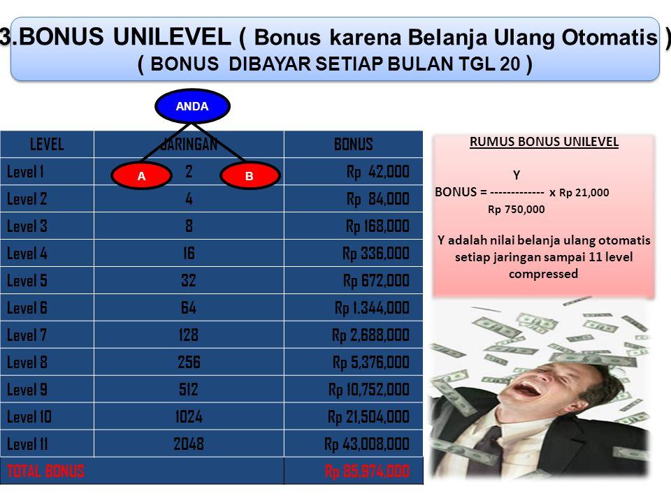 3.BONUS UNILEVEL ( Bonus karena Belanja Ulang Otomatis )