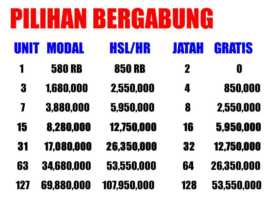 PILIHAN BERGABUNG UNIT MODAL HSL/HR JATAH GRATIS