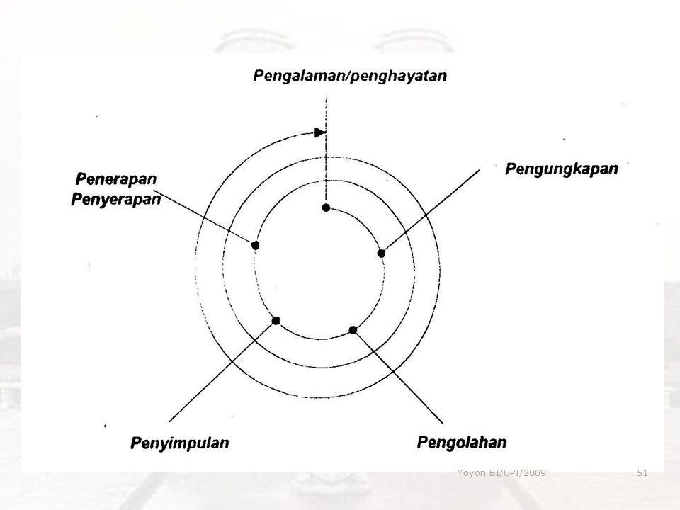 Yoyon BI/UPI/2009