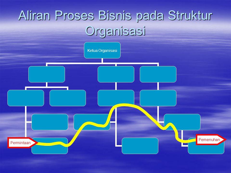 Aliran Proses Bisnis pada Struktur Organisasi