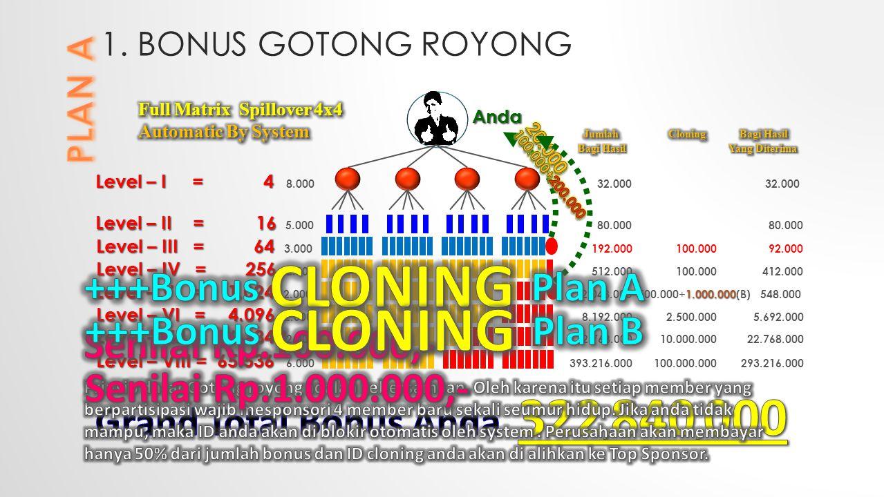 +++Bonus CLONING Plan A Senilai Rp.100.000,- +++Bonus CLONING Plan B
