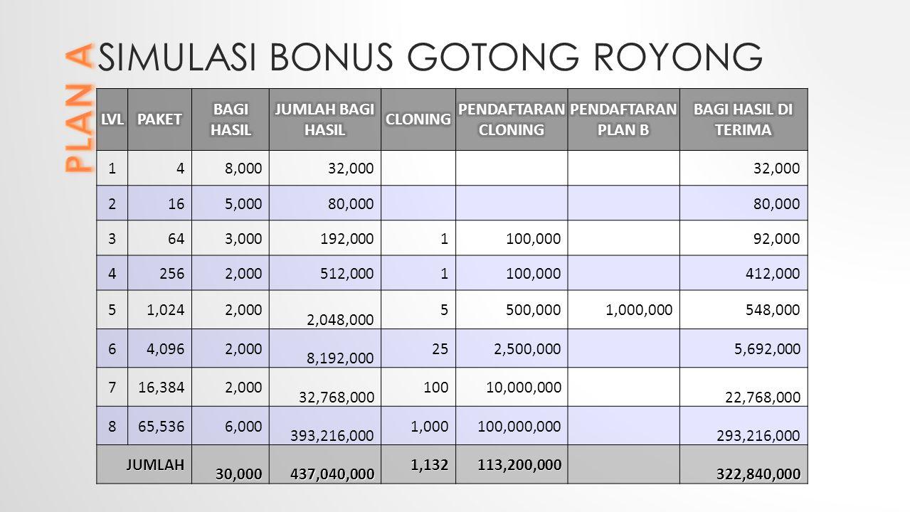 SIMULASI BONUS GOTONG ROYONG