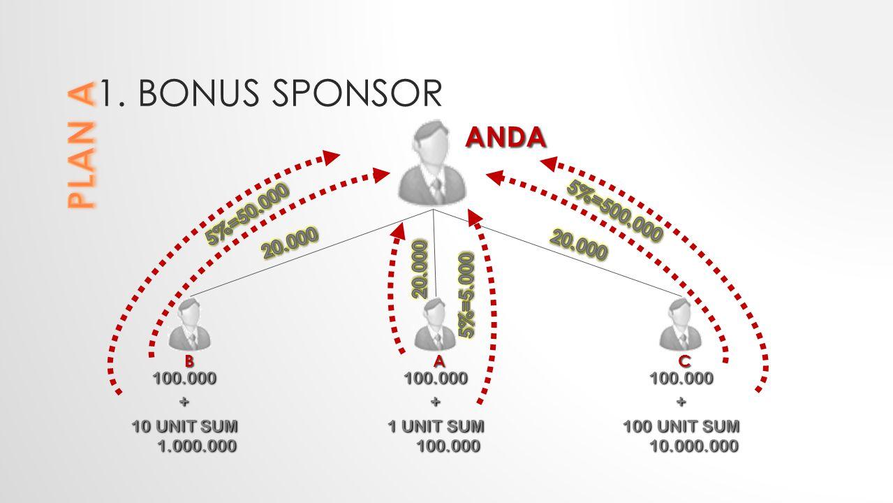 1. Bonus sponsor PLAN A ANDA 5%=50.000 5%=500.000 20.000 20.000 20.000