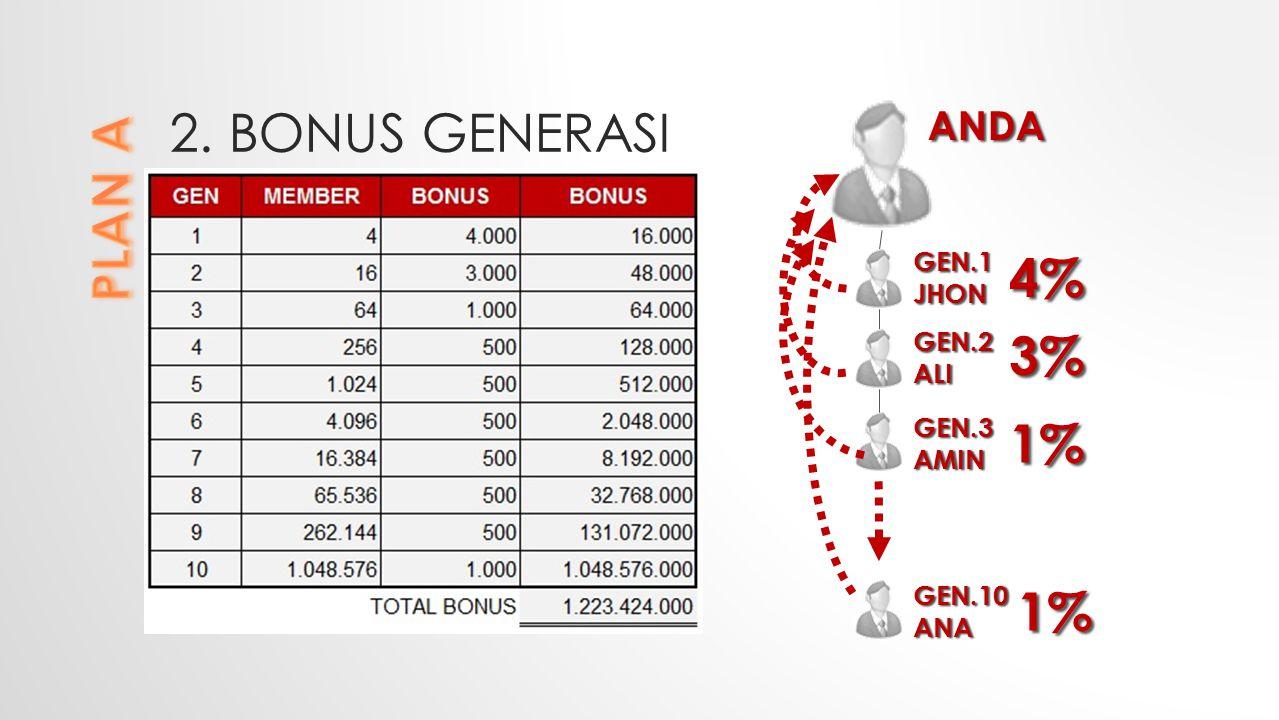 2. Bonus GENERASI PLAN A 4% 3% 1% 1% ANDA GEN.1 JHON GEN.2ALI GEN.3