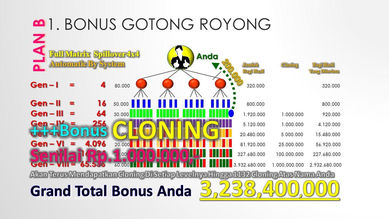+++Bonus CLONING Senilai Rp.1.000.000,- PLAN B