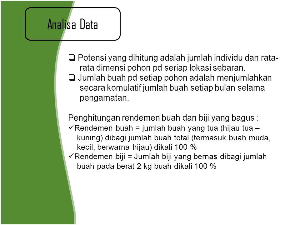 Analisa Data Potensi yang dihitung adalah jumlah individu dan rata-
