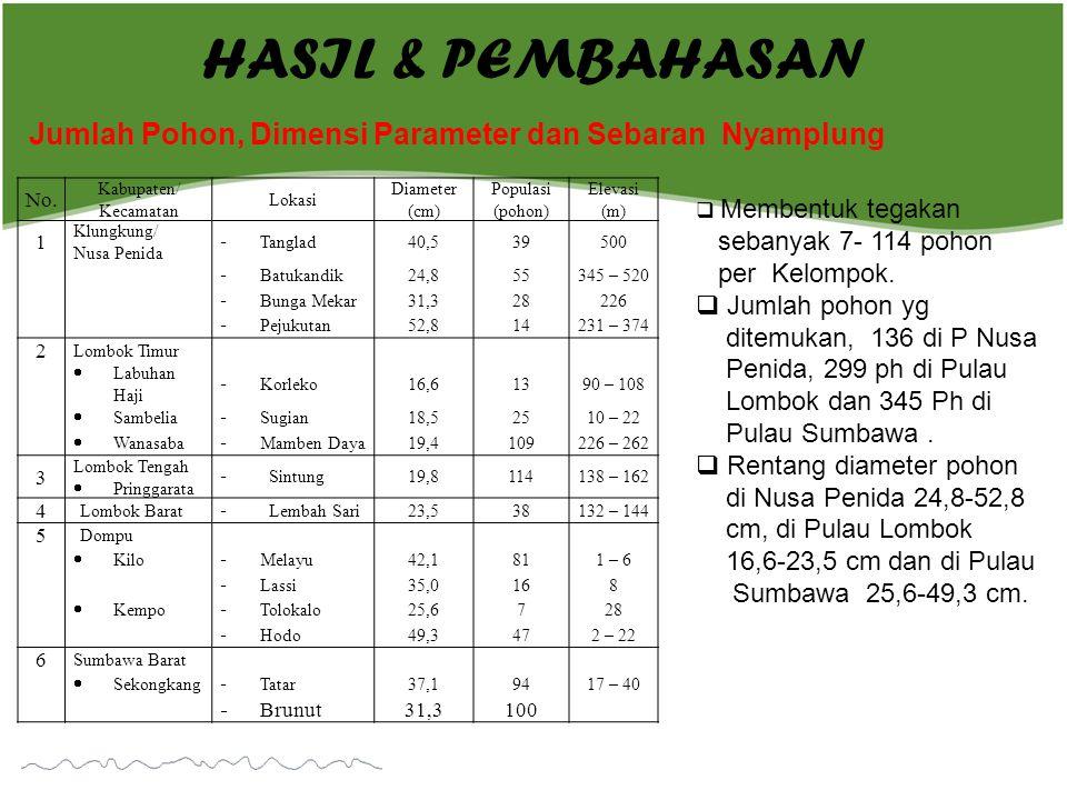 HASIL & PEMBAHASAN Jumlah Pohon, Dimensi Parameter dan Sebaran Nyamplung. No. Kabupaten/ Kecamatan.