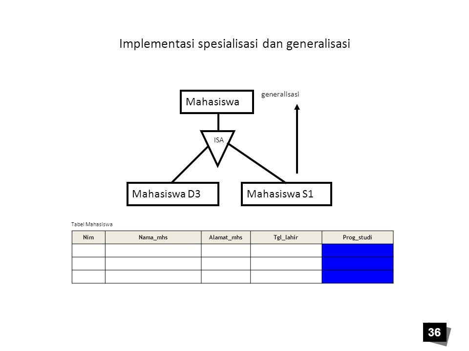 Implementasi spesialisasi dan generalisasi