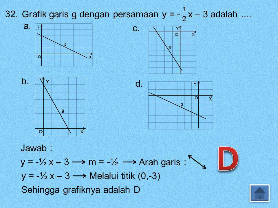 D 32. Grafik garis g dengan persamaan y = - x – 3 adalah .... a. c. b.