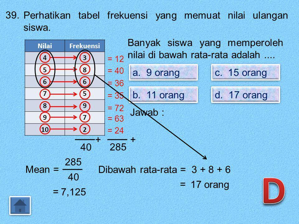 D 39. Perhatikan tabel frekuensi yang memuat nilai ulangan siswa.