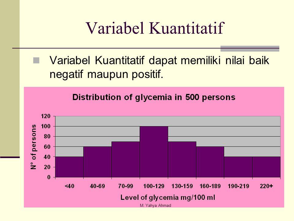 Variabel Kuantitatif Variabel Kuantitatif dapat memiliki nilai baik negatif maupun positif.