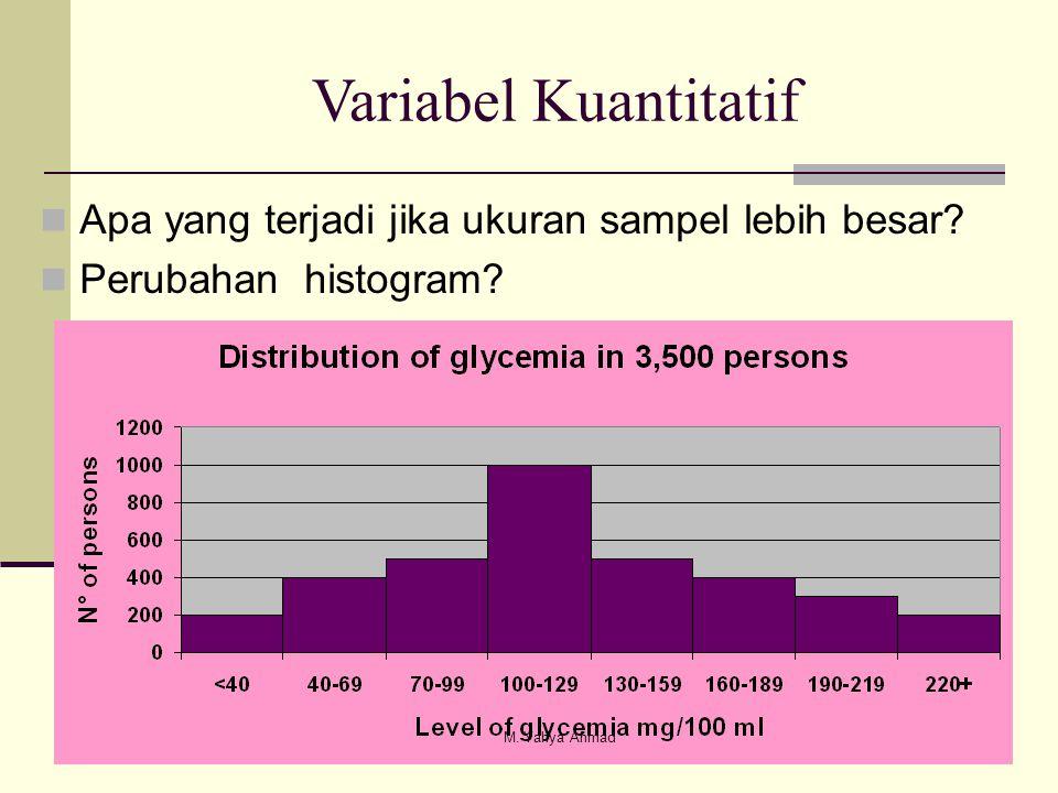 Variabel Kuantitatif Apa yang terjadi jika ukuran sampel lebih besar