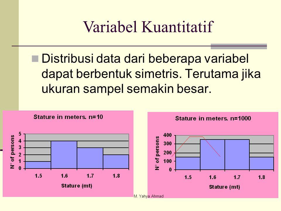 Variabel Kuantitatif Distribusi data dari beberapa variabel dapat berbentuk simetris. Terutama jika ukuran sampel semakin besar.