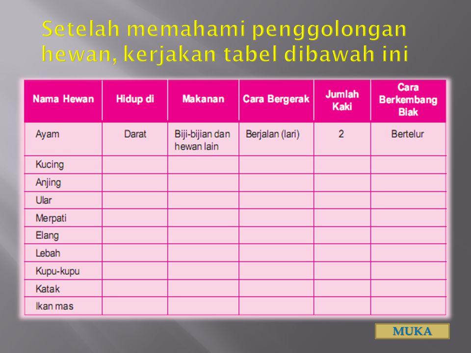 Setelah memahami penggolongan hewan, kerjakan tabel dibawah ini