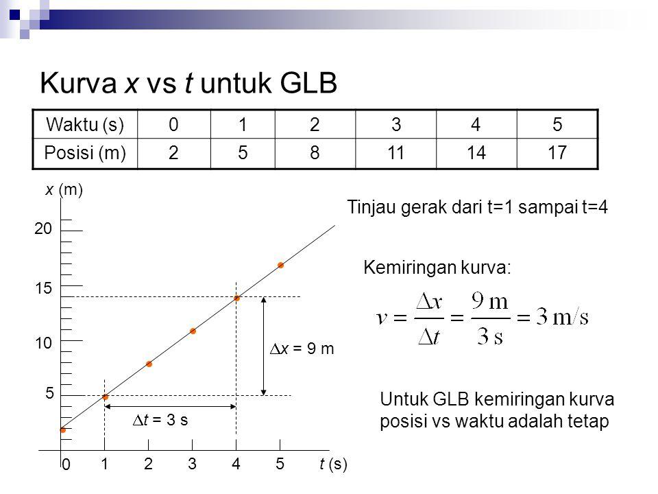 Kurva x vs t untuk GLB Waktu (s) 1 2 3 4 5 Posisi (m) 8 11 14 17
