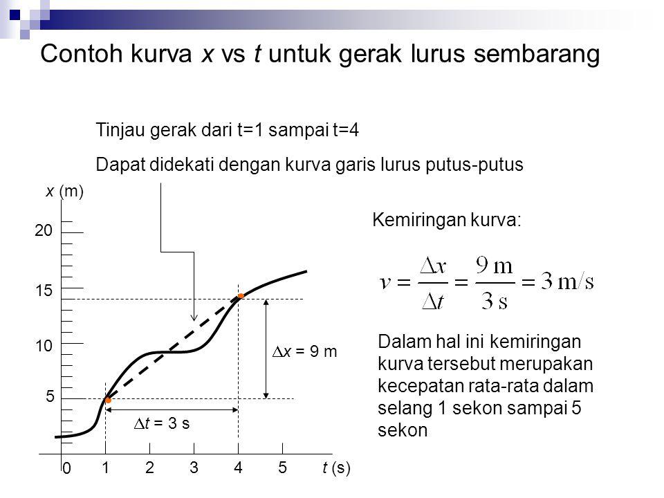 Contoh kurva x vs t untuk gerak lurus sembarang