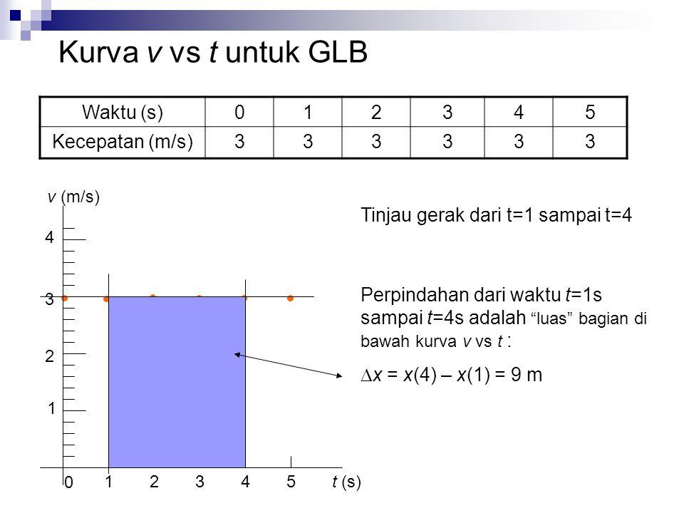 Kurva v vs t untuk GLB Waktu (s) 1 2 3 4 5 Kecepatan (m/s)