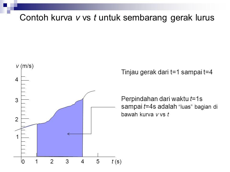 Contoh kurva v vs t untuk sembarang gerak lurus