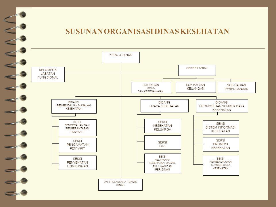 SUSUNAN ORGANISASI DINAS KESEHATAN
