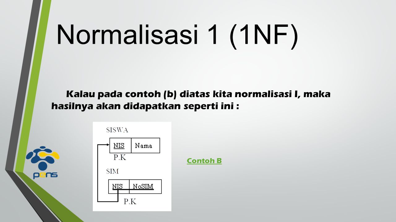 Normalisasi 1 (1NF) Kalau pada contoh (b) diatas kita normalisasi I, maka hasilnya akan didapatkan seperti ini :