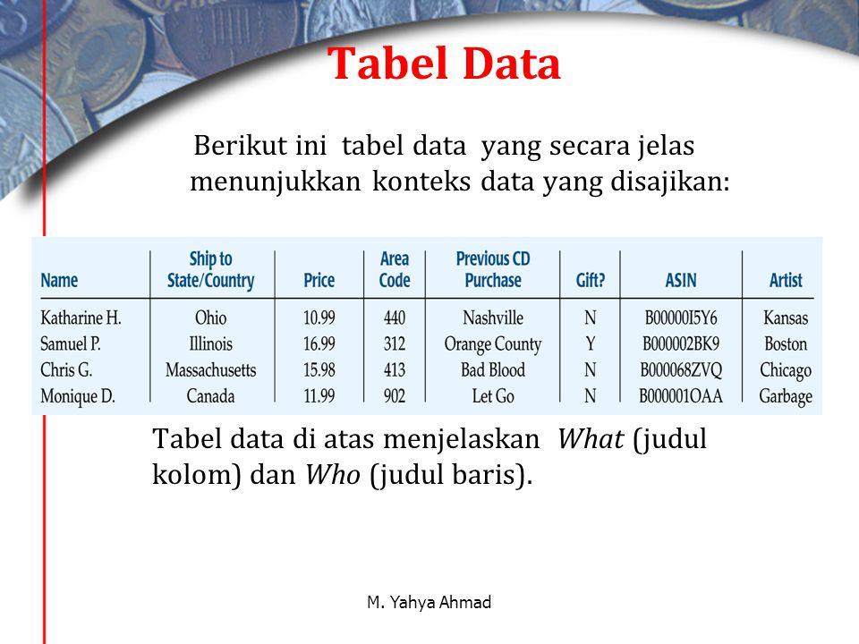 Tabel Data Berikut ini tabel data yang secara jelas menunjukkan konteks data yang disajikan:
