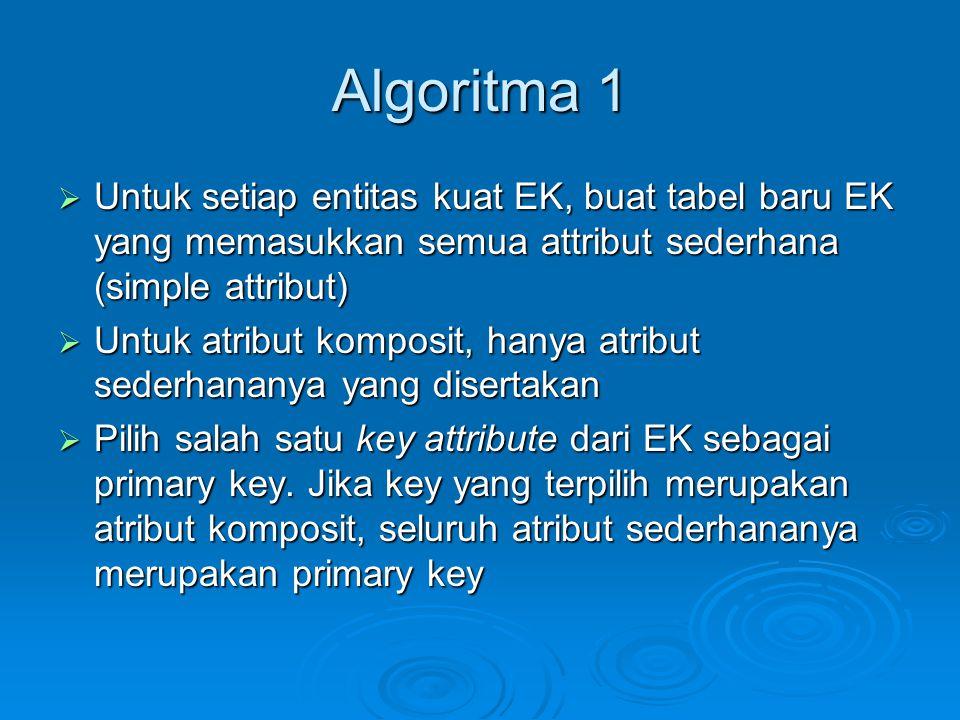 Algoritma 1 Untuk setiap entitas kuat EK, buat tabel baru EK yang memasukkan semua attribut sederhana (simple attribut)