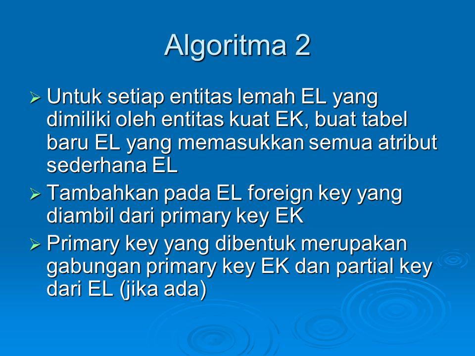 Algoritma 2 Untuk setiap entitas lemah EL yang dimiliki oleh entitas kuat EK, buat tabel baru EL yang memasukkan semua atribut sederhana EL.