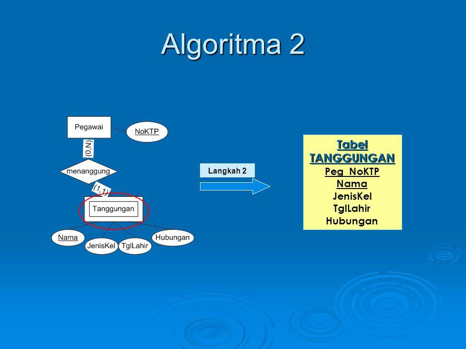 Algoritma 2 Tabel TANGGUNGAN Peg_NoKTP Nama JenisKel TglLahir Hubungan