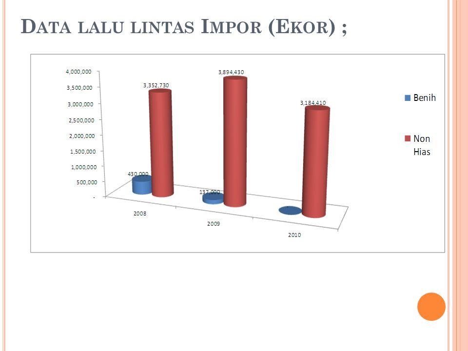 Data lalu lintas Impor (Ekor) ;
