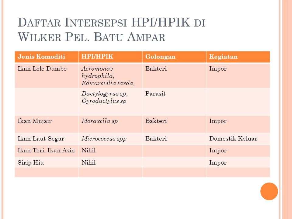 Daftar Intersepsi HPI/HPIK di Wilker Pel. Batu Ampar