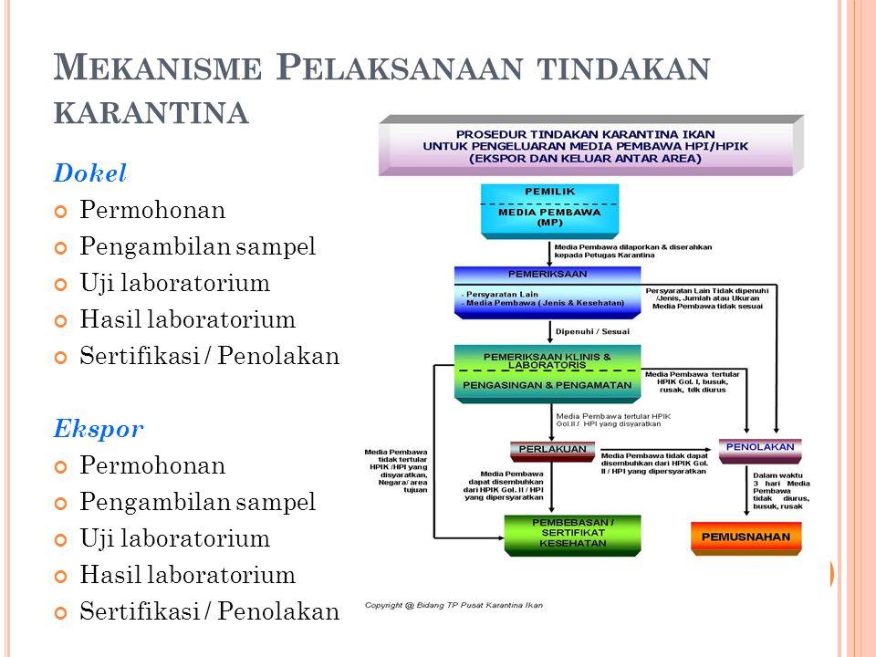 Mekanisme Pelaksanaan tindakan karantina