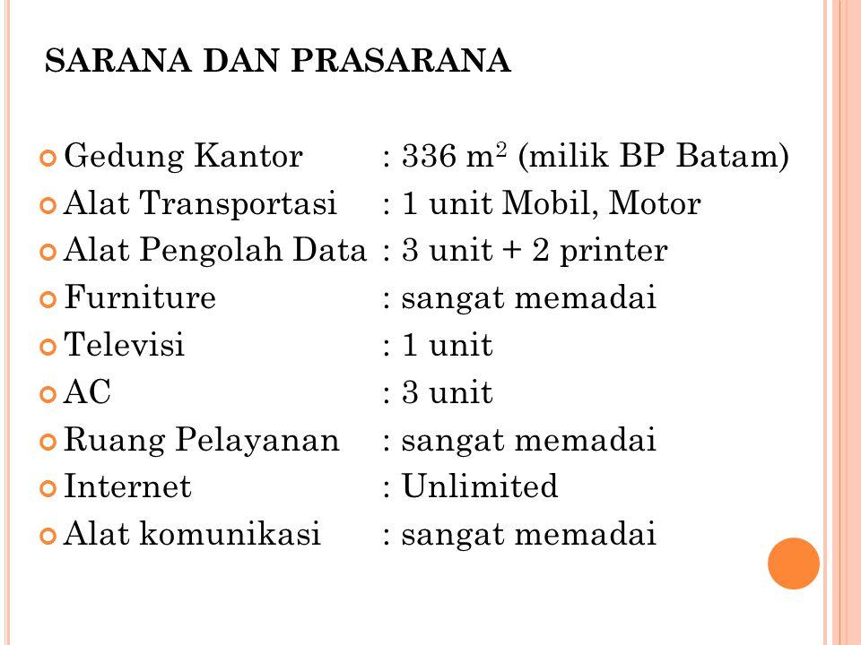Gedung Kantor : 336 m2 (milik BP Batam)