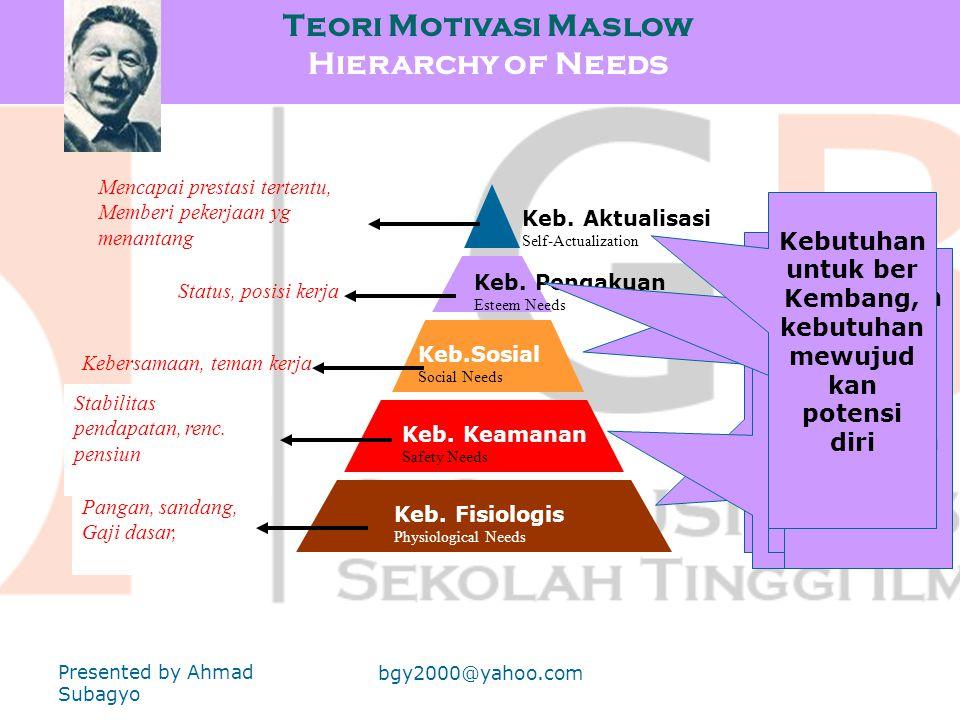 Teori Motivasi Maslow Hierarchy of Needs