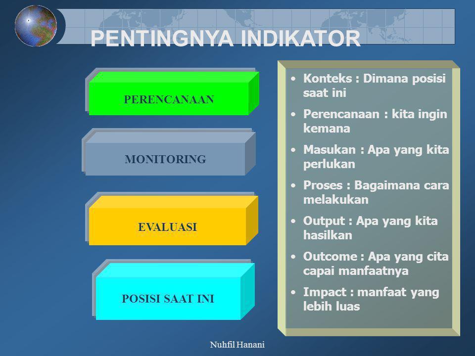 PENTINGNYA INDIKATOR Konteks : Dimana posisi saat ini PERENCANAAN