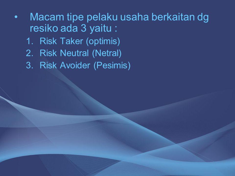 Macam tipe pelaku usaha berkaitan dg resiko ada 3 yaitu :