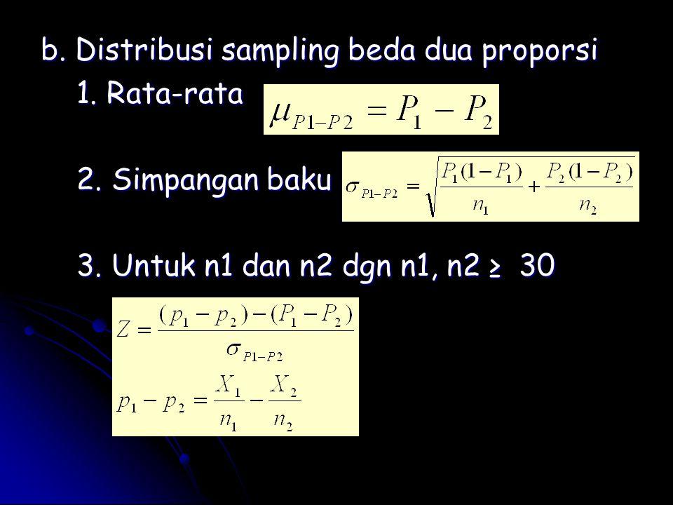 b. Distribusi sampling beda dua proporsi