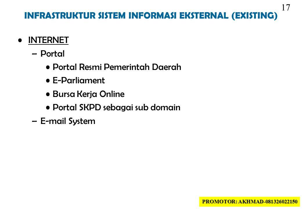 INFRASTRUKTUR SISTEM INFORMASI EKSTERNAL (EXISTING)