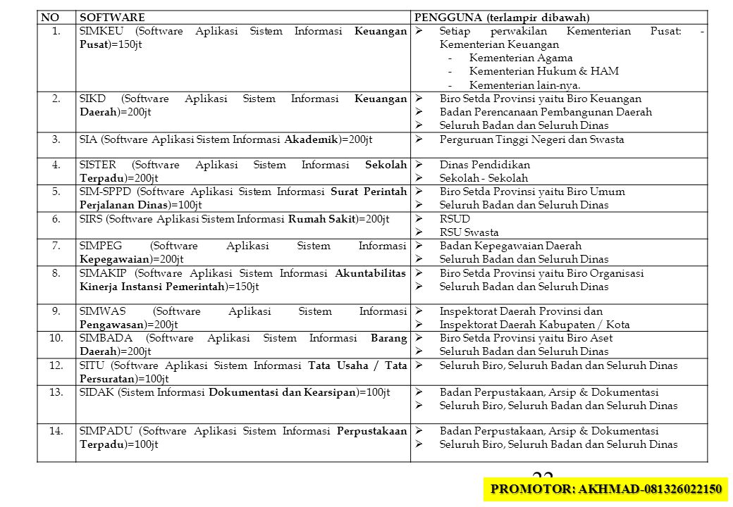 PROMOTOR: AKHMAD-081326022150 NO SOFTWARE PENGGUNA (terlampir dibawah)