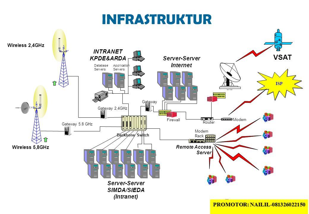 Server-Server Internet Server-Server SIMDA/SIEDA